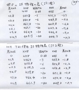08_飛五号受信機_IF帯域特性データ
