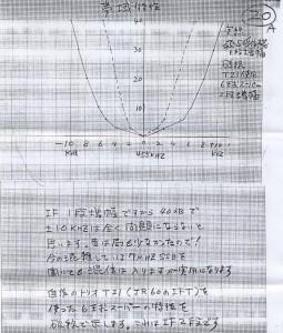 07_飛五号受信機_IF帯域特性グラフ